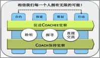 Michael_Feng_Coaching_Model-600x352