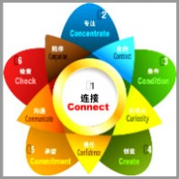 Jie Qiu coaching model