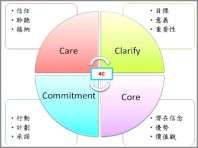 Hung-Hsi Liao coaching model-470x352