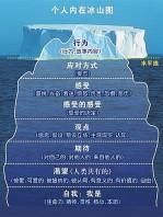 苏青老师:教练如何运用冰山理论提升自己并支持客户?