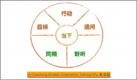 Yaning Wu Coaching Model -600x352
