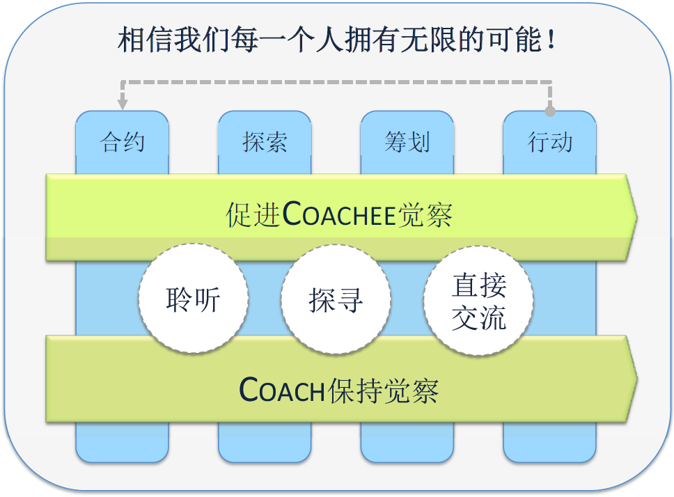 Michael_Feng_Coaching_Model_1