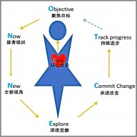 Brenda Zhang Coaching Model